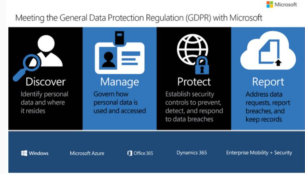 4 Office 365 featurs to achieve GDPR compliance